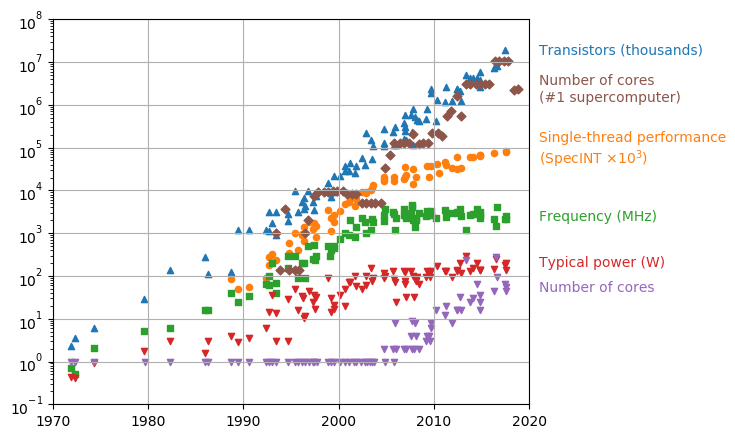 Microprocessor and supercomputer trend data over the past 42 years